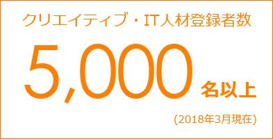 クリエイティブ・IT人材登録者数5000名以上(2018年3月時点)