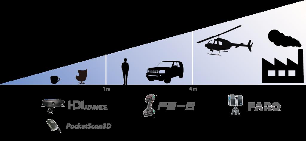 撮影サイズと対応3Dスキャナー